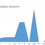 Heres a chart of Windows version numbering chronologically, in case youre lost. http://t.co/1kX1zg04bo