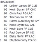 The top 10 rated players in NBA 2K15. LeBron (98) followed by Durant (95). http://t.co/kLpE4UzNmU