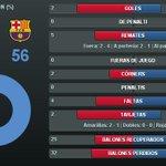 RT @FCBarcelona_es: Las estadísticas de la primera parte entre el PSG y el Barça http://t.co/ShqlszDNUK http://t.co/GpQppos6OK