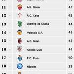 RT @futbol_encuesta: Clasificación de los mejores equipos en todo 2014 http://t.co/7ytJPjl8TM