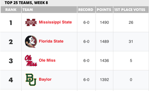 This week's #CoachesPoll has @HailStateFB at the top for the first time in school history! http://t.co/W6uEAYMg2Z http://t.co/nIeAy1e9uw
