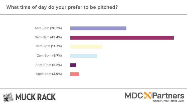 The best time to pitch a journalist is before 11am. http://t.co/Yd2NlXsOqZ #PRSAICON http://t.co/7ZzIGsANp3