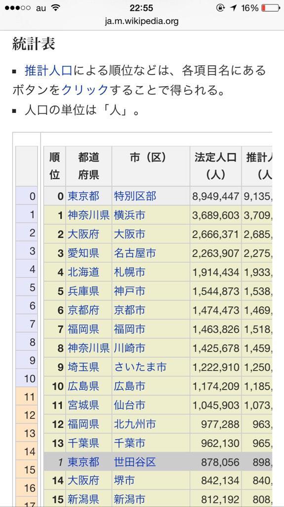 【補足情報】 さきほどの「福岡が六大都市でもない事実」ツイートにおいて、 「情報が古い」とのご指摘がありましたので、ここで最新の2014年日本都市人口ランキングをご覧ください。 http://t.co/Dv3zhepB8d