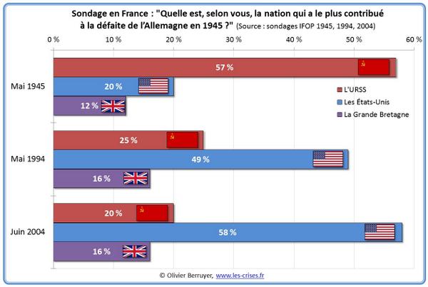 Koja nacija je najzaslužnija za poraz Nemačke u Drugom svetskom ratu? Anketirani građani Francuske 1945, 1994 i 2004. http://t.co/ywKR0kcvN4