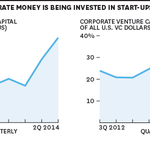 Following the crowd is generally a bad venture investing strategy http://t.co/BQ7coQQLs4 http://t.co/gs3JeVGHNv