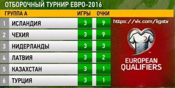 отбор на евро турнирная таблица