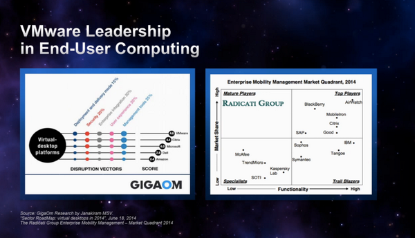 #VMware ranked #1 for End-User Computing solutions by @gigaom #VMworld http://t.co/Rra8Ut6iMy