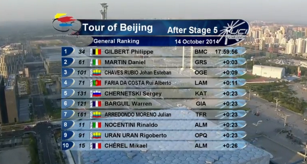 Here are the Top 10 General Classification riders for #ToB2014 http://t.co/BkkXBgTpz1