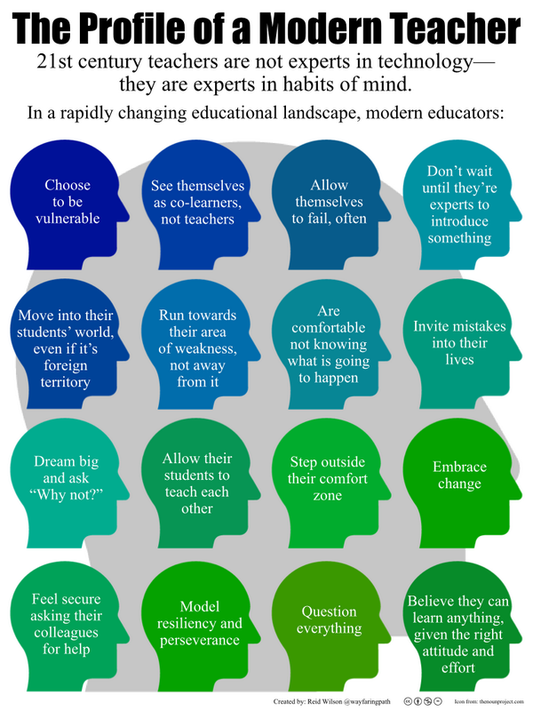 Love this! MT: @wayfaringpath: The Profile of a Modern Teacher http://t.co/PViYRxvsCf Thnks #learning2 #coetail  http://t.co/S25w1bofcJ