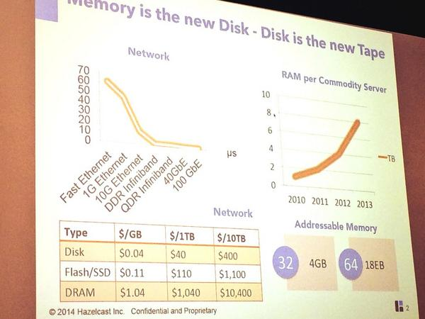 Memory is the new disk - disk is the new tape. @hazelcast presenting at @EarlybirdVC LP meeting http://t.co/MG1G8pyjsC
