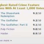 So haider becomes the 5th highest rated Crime drama of all time .. And the highest rated Hindi movie on IMDb woahhhhh
