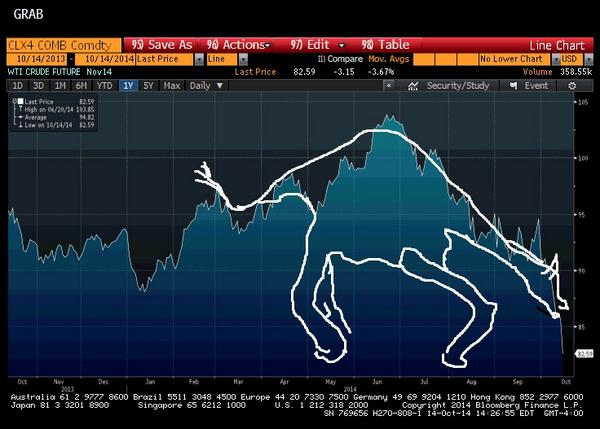 Outstanding technical analysis. Bravo. RT @SBarlow_ROB: @katie_martin_FX WTI Crude, or a VOMITING GIRAFFE? http://t.co/zNsemfk5wD