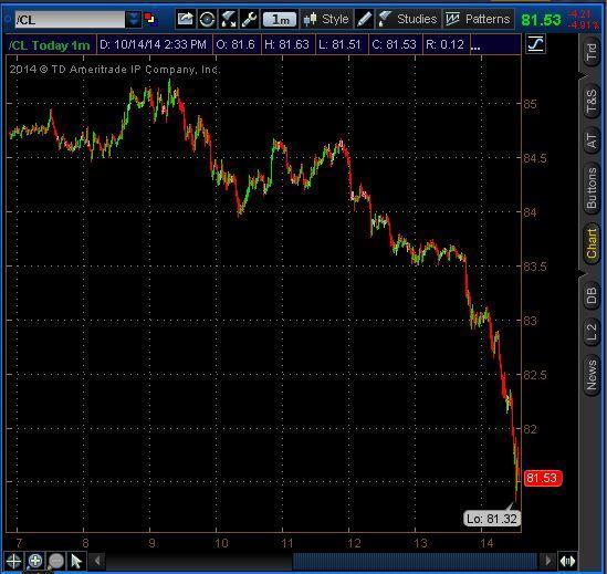 Crude oil now down 5% $USO $OIL http://t.co/HYXuybGBzt