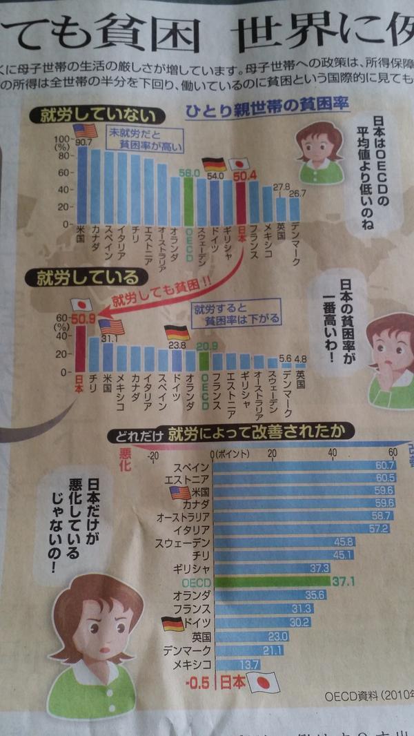"""700万円の車を買える方には、200万円の補助金を出す国ですから…。貧困問題への具体的な対策はせず、大企業減税による富の再配分はできず。具体案と行動が必要です。""""@savoy102: 働いても貧困 世界に例がない@東京新聞 http://t.co/xVtCv7uPD2"""""""