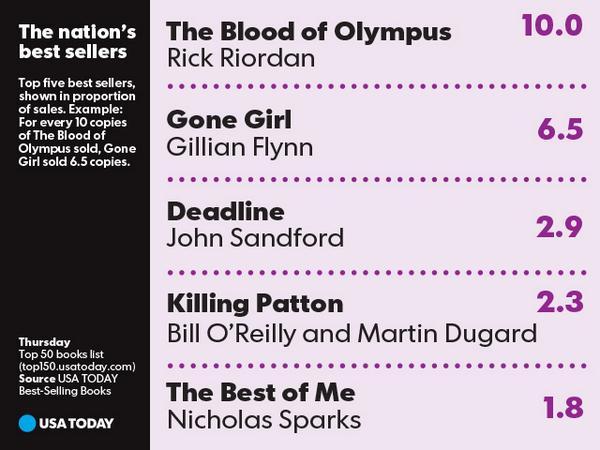 Welcome back to No. 1, Rick Riordan (@camphalfblood) #bloodofolympus http://t.co/waTPRyJcTJ
