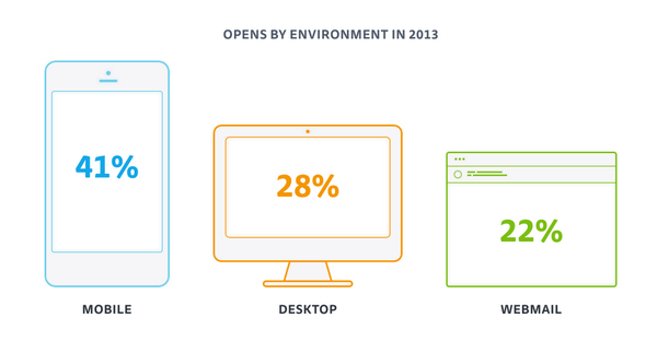 Email Marketing Trends: Which email clients & platforms are now the most popular? http://t.co/W5pqs4fPM9 ^RH http://t.co/rX5wXhi7Ud