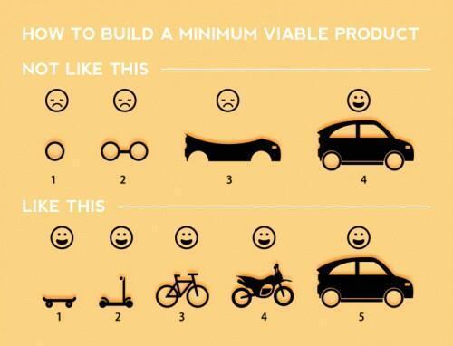 How to build a minimum viable product.  (Origin unknown) http://t.co/NsRvxo4LXc