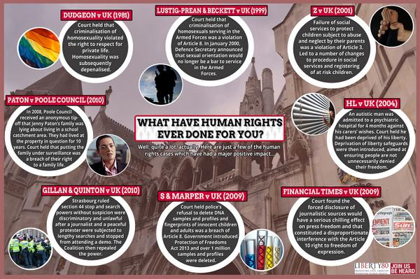 What have #HumanRights ever done for you, eh? Here are just a few of the many positive cases you rarely hear about... http://t.co/ncv2Na2LZW