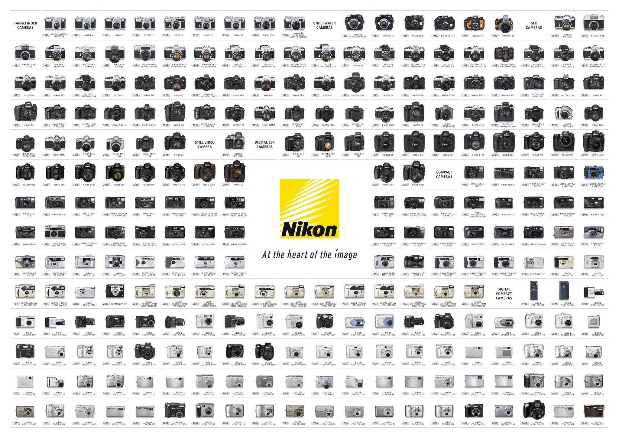 Nikon cameras over the years: http://t.co/VAVB19Hhbu