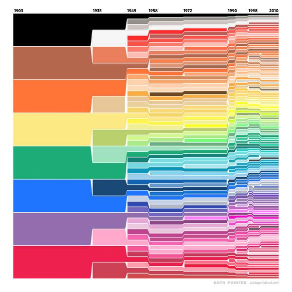 Here's the evolution of Crayola's colors since 1903 via @reddit http://t.co/7U2MO7exhv