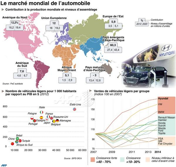 infographie le march mondial de l 39 automobile afp. Black Bedroom Furniture Sets. Home Design Ideas