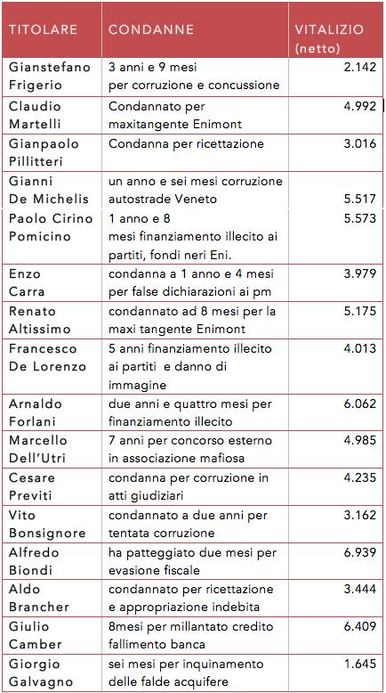 #Onorevoli pregiudicati, ma con il #vitalizio. Lo Stato prima li condanna e poi li paga.LEGGI: http://t.co/gKdWEKgQT1 http://t.co/ma1z8gm4AT