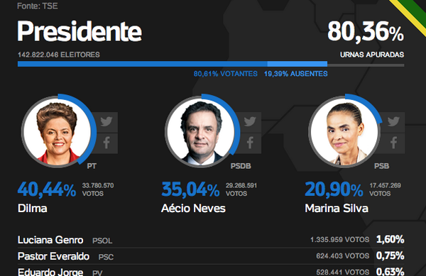 With 80% of the votes counted: President Rousseff (40.44%), Aécio Neves (35.04%), Marina Silva (20.90%). via @UOL http://t.co/ihXzSitl2P