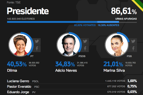 Latest Brazil vote count: Rousseff 40.53%, Neves 34.83%, Silva 21.01%, abstention 19.38%. (via @UOL) http://t.co/VszY3ZgxnM
