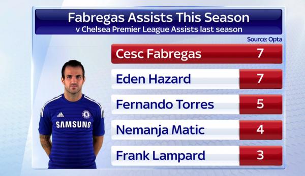 Inilah Kenapa Cesc Fabregas Layak Disebut Sebagai Raja Assist - berita Liga Inggris