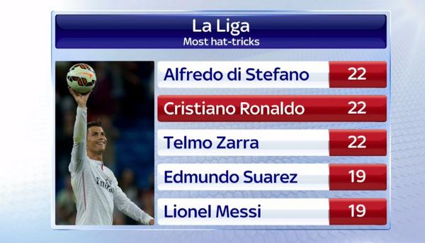 Real Madrid News Now, Ronaldo equivalent number Di Stefano and Zara hat-trick with 22