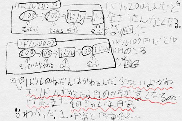 娘が「円高円安」に興味を持ち、自分なりに理解して説明を書いたとの事。なんだか凄いぞ。(5/5) http://t.co/hY3pK8PAR0