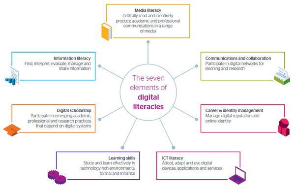Developing students' digital literacy - an updated guide from @Jisc http://t.co/Vec7tx7Dec #edtech http://t.co/7nMdTHwhGX
