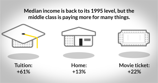 Why the middle class feels squeezed http://t.co/XoqvlwoI2m via @Luhby @talyellin http://t.co/Lo534GcaAH