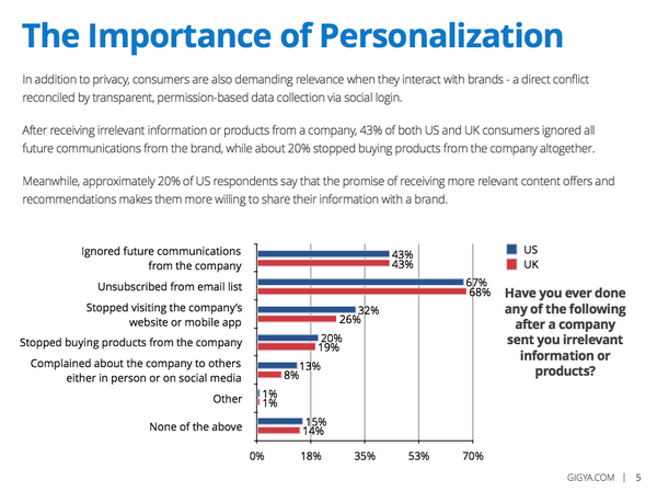 43% of consumers ignore all communications from a brand after receiving irrelevant info: http://t.co/zoEa6E6eiJ http://t.co/uLBJ6rfDyg