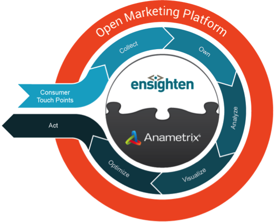 Ensighten Acquires @Anametrix to Optimize #Marketing #Analytics!   http://t.co/o7NkNgp9vR Big News!!   #DF14 #SIC2014 http://t.co/Io6MKXWo1c