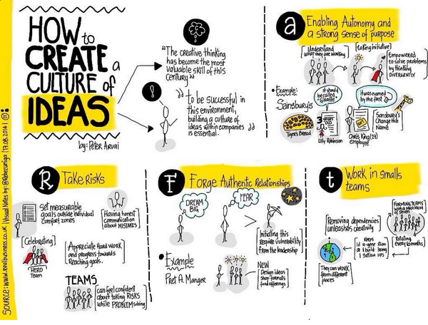 How to Create a Culture of Ideas by @peterarvai depicted by @rebezuniga http://t.co/k38FkQQfXL