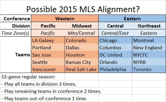 Not bad. RT @CincySporting: With Chivas USA gone, MLS can make a feasible 4 division, 32 game regular season: http://t.co/DUFsAkD4OF