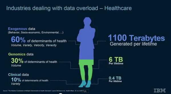 Healthcare and data sources