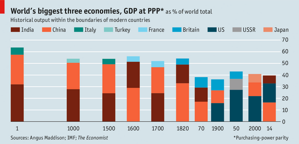 Love this chart: the world's three biggest economies over the last 2000 years. http://t.co/sCYKWSHwl3 http://t.co/GTgGzWhoEM