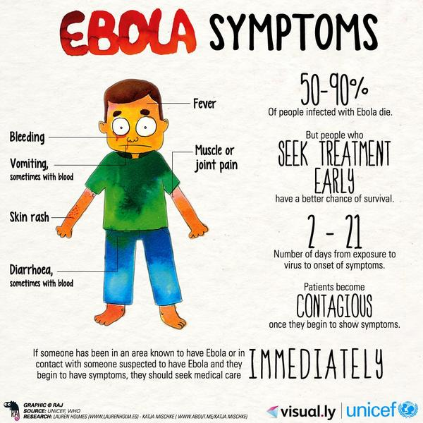 #Ebola symptoms. Early treatment means a much better chance of survival #Ebolaresponse http://t.co/4wGlx2arA1