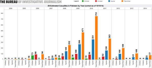 15 drone strikes in #Pakistan in 2014, 347 under Obama, 398 in total. 2,373-3,841 dead http://t.co/keGIiiFfYk #drones http://t.co/qqCoPhcNGq