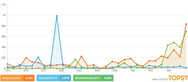 De los 18 hashtags usados para Elecciones, el + usado es #EleccionesBO, le siguen #BoliviaDecide2014 y #Decision2014 http://t.co/QNLjr2SEiE