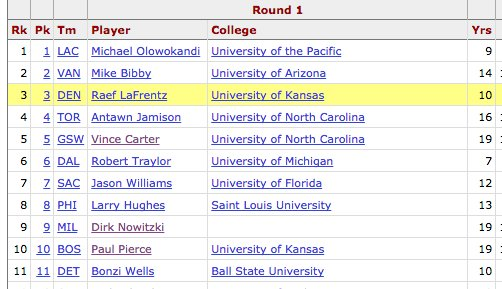 Remarkable that three of the first 10 picks in the 1998 NBA draft would each go on to play 19 seasons...