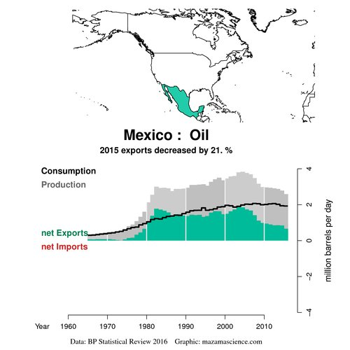 test Twitter Media - @BrankoMilan @lisdata Mexico, a country which is suffering from severe oil thirst. #peakoil https://t.co/BObMHzMTsu