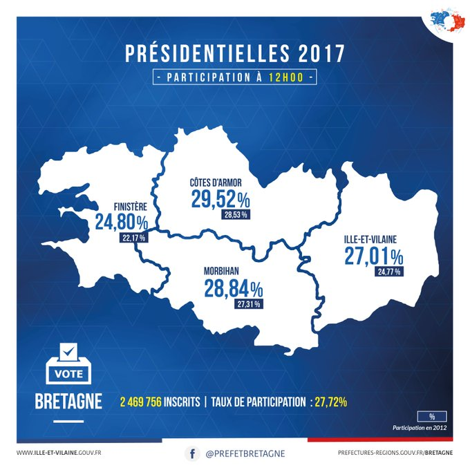 #presidentielles2017 Les taux de participation en #Bretagne, #IlleetVilaine #Morbihan, #Finistere, #CotesdArmor à 12h00 #Jevote