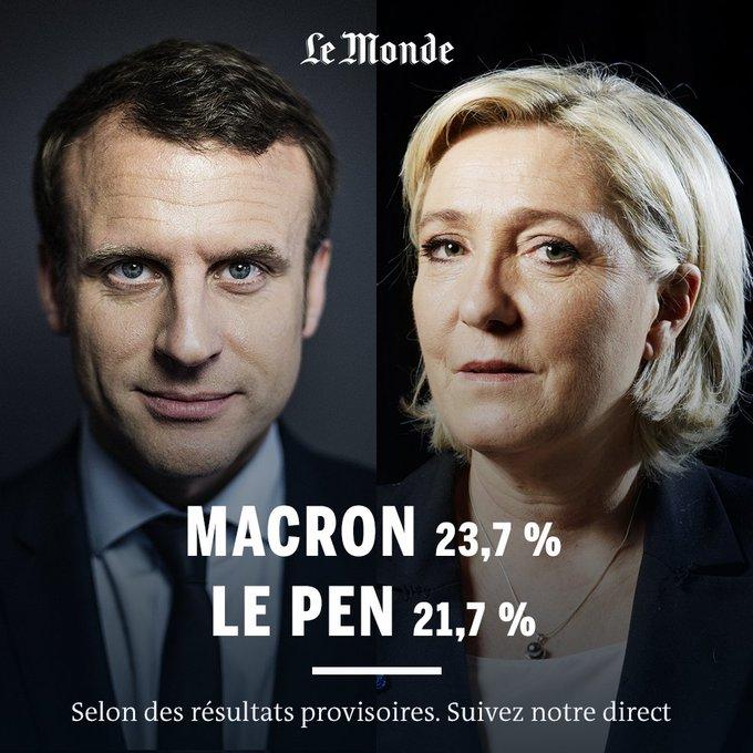 #ElectionPrésidentielle2017 Macron et Le Pen en tête selon les premiers résultats partiels (Ipsos) https://t.co/80wwcsOHNk