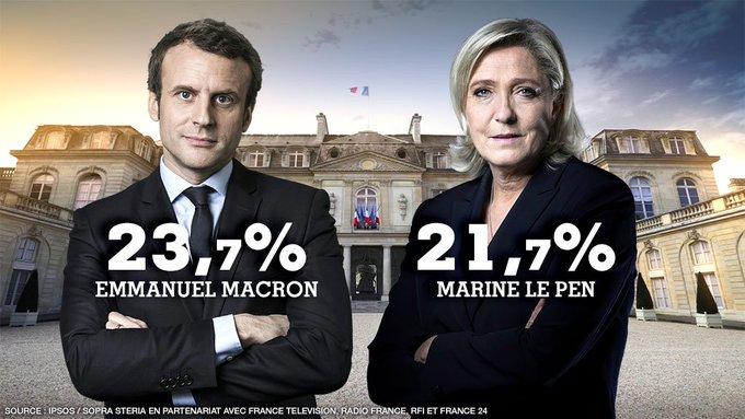 🔴 #URGENT @EmmanuelMacron   23,7% et @MLP_officiel, 21,7% s'affronteront au second tour #Presidentielle2017 🇫🇷 https://t.co/p92R00FzPZ