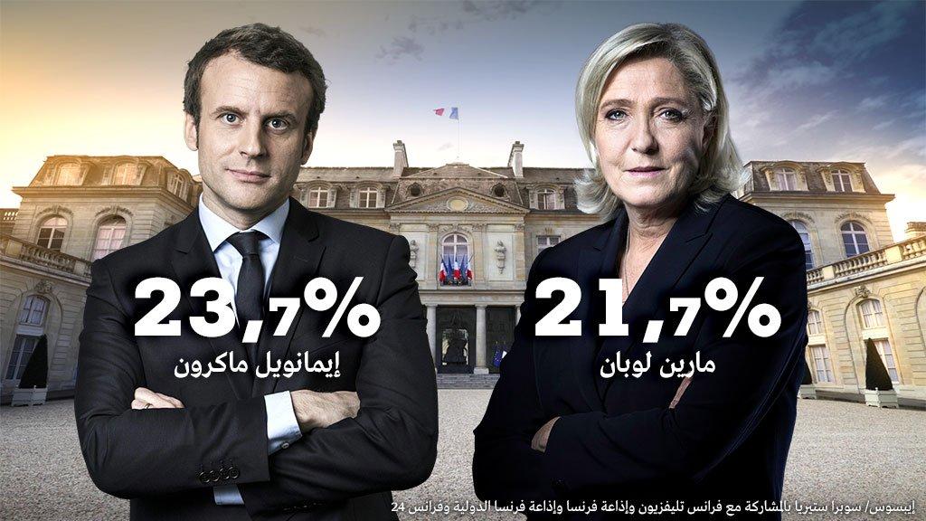 الانتخابات الرياسيه