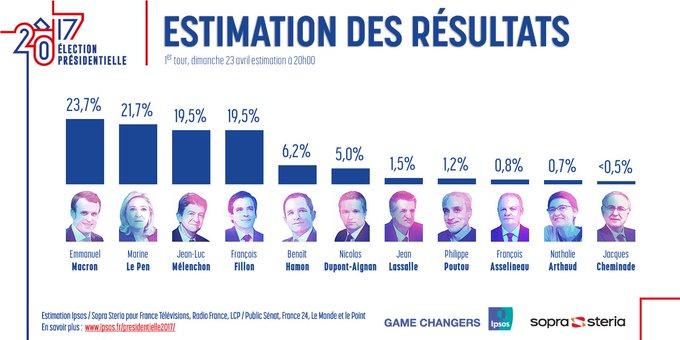 🗳️ #Presidentielle2017 ► Estimation Ipsos / @SopraSteria_fr à 20h du classement des candidats lors de ce premier tour