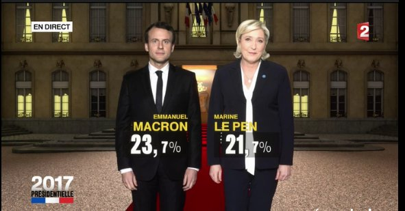 It's a Macron-Le Pen runoff -- French TV announces. https://t.co/moHaLIoluj